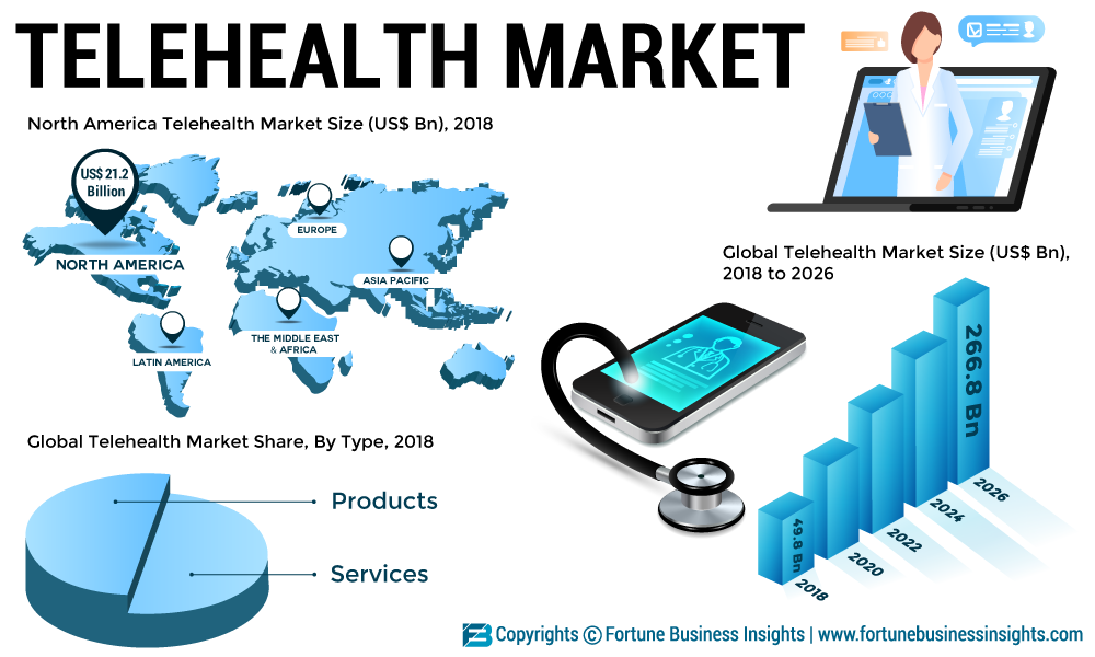 Telehealth to Making Inroads in The Remote Healthcare Space: Top 3 Trends to Watch For
