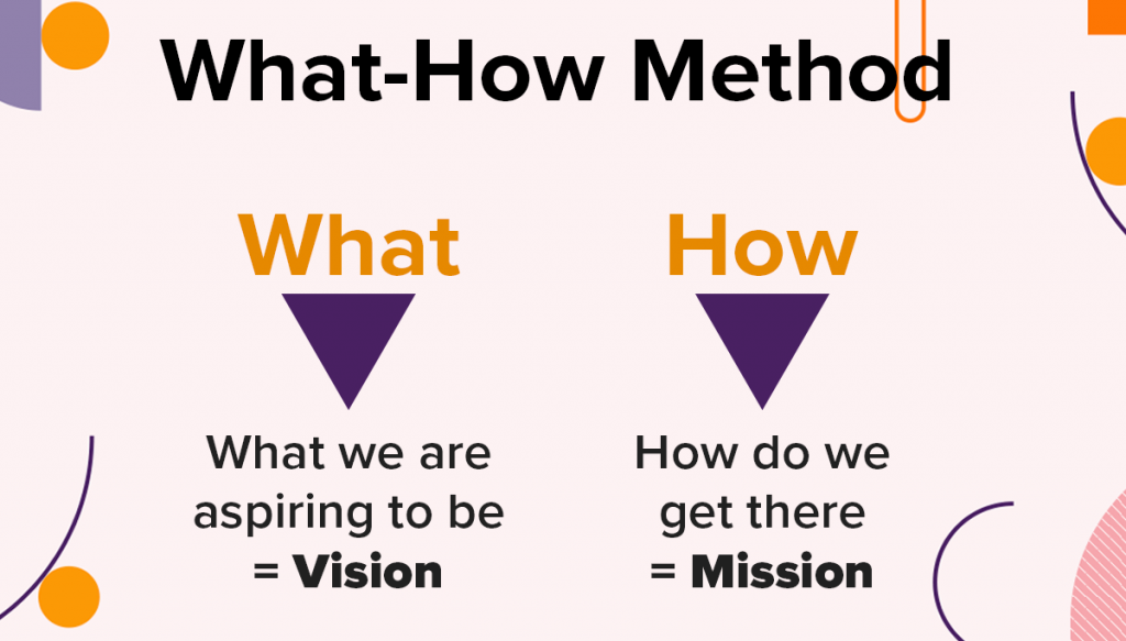 How to Write your Vision & Mission for Success in your Business 2