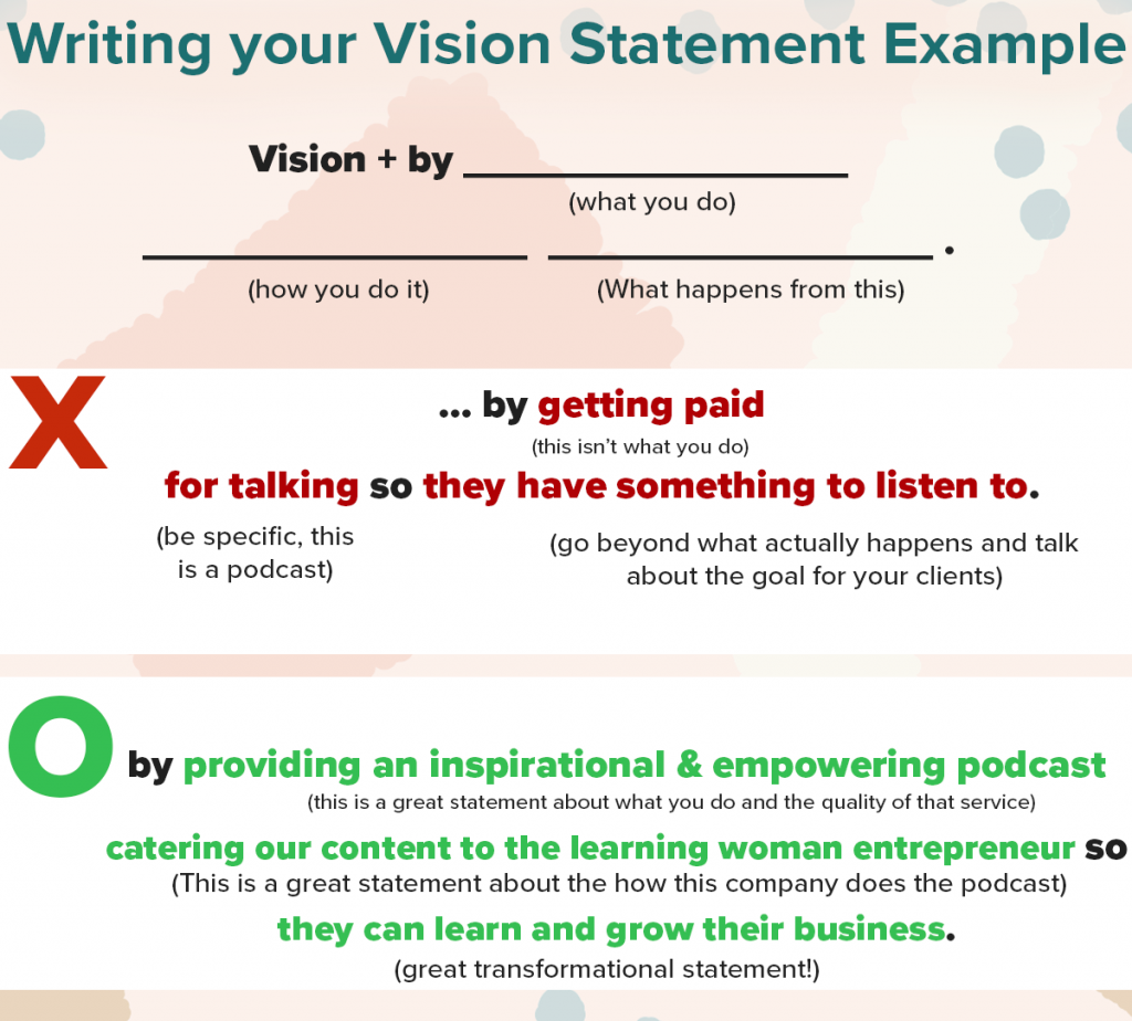 How to Write your Vision & Mission for Success in your Business 3