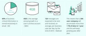 Email Management - storage